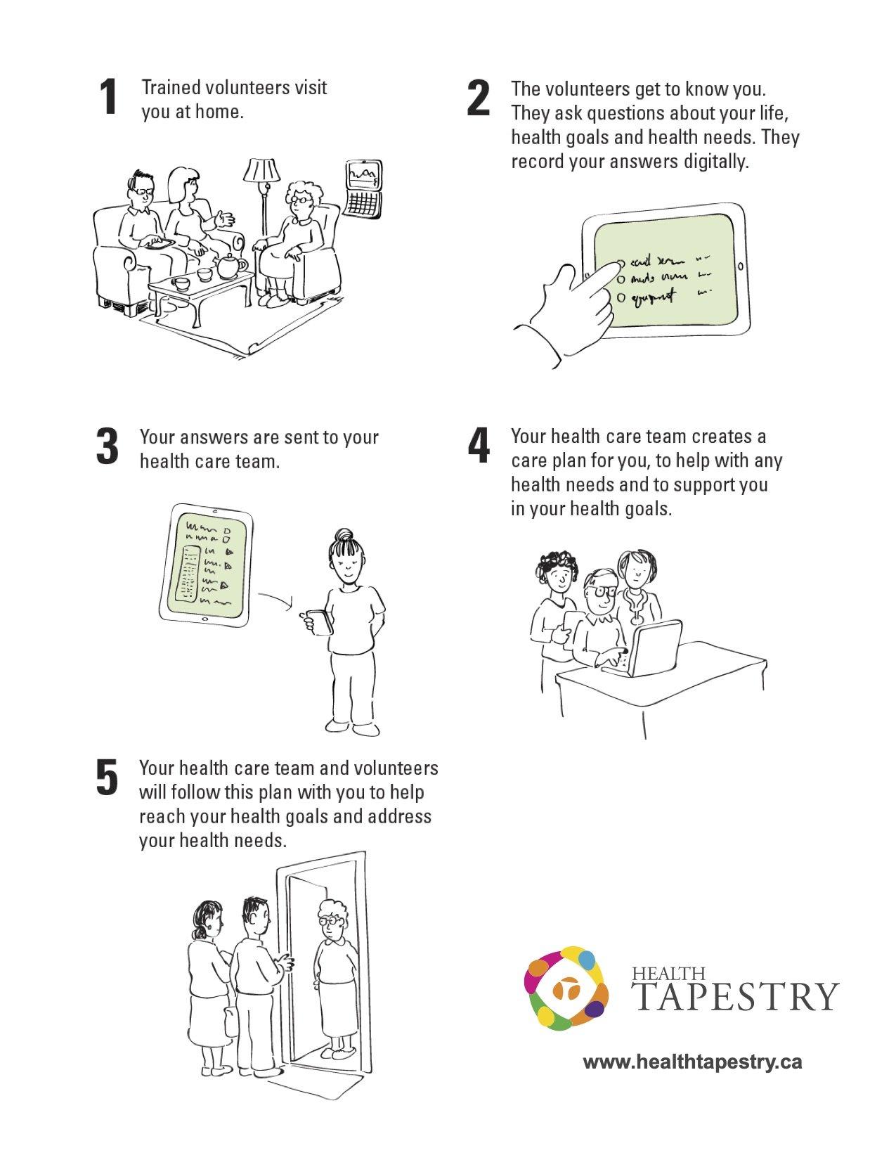 Tapestry Program page 2